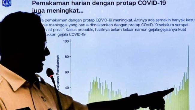 Kasus Covid DKI Melonjak, Jokowi Panggil Anies ke Istana