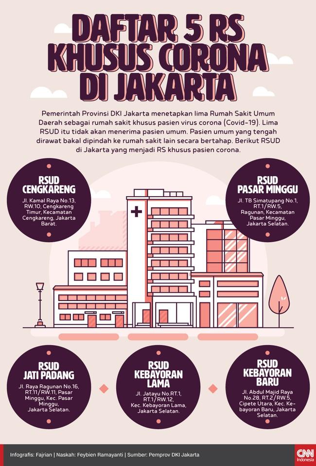 Pemprov DKI Jakarta menambah jumlah rumah sakit khusus pasien corona seirama dengan kasus positif yang terus meningkat.
