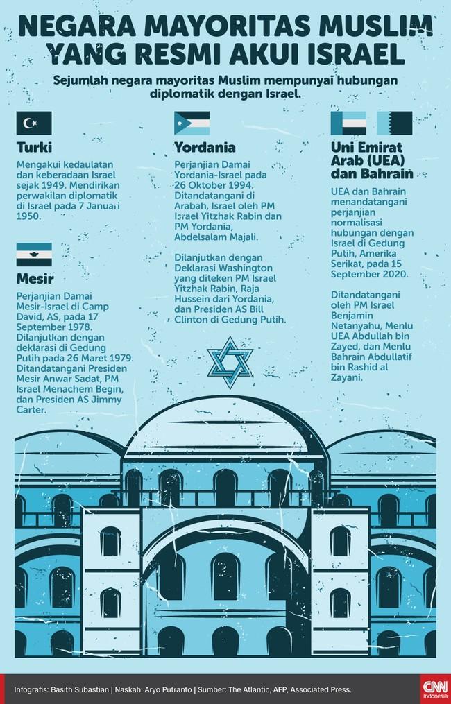 UEA dan Bahrain mengikuti langkah Turki, Mesir, dan Yordania yang sudah lebih dulu mengakui dan menjalin kesepakatan damai dengan Israel.