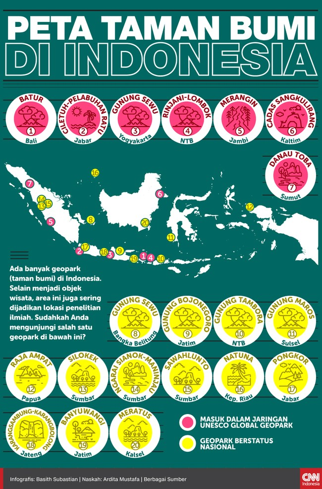 Ada banyak geopark (taman bumi) di Indonesia. Selain menjadi objek wisata, area ini juga sering dijadikan lokasi penelitian ilmiah.