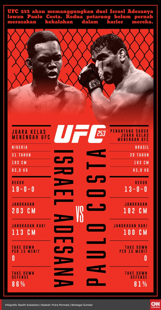 Berikut profil Israel Adesanya dan Paulo Costa yang bakal berduel di UFC 253, Minggu (27/9) pagi WIB.