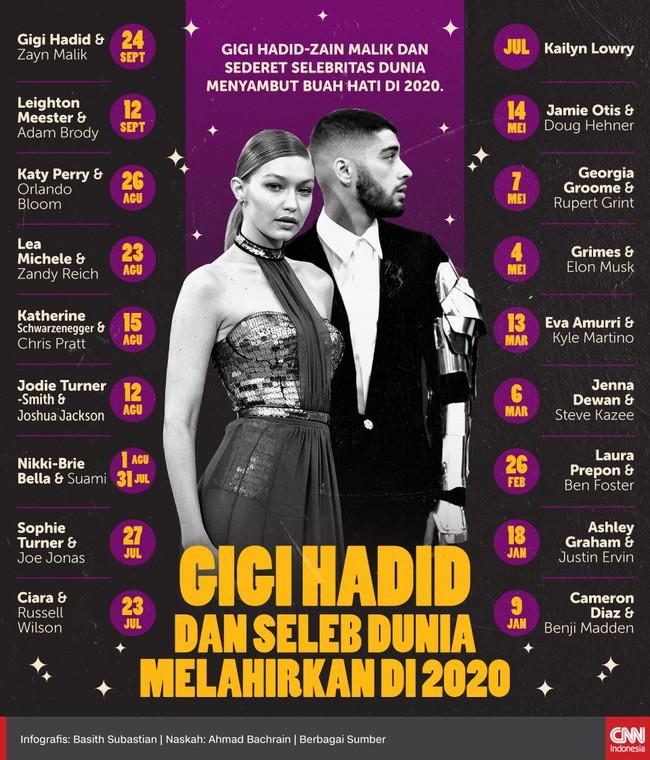Gigi Hadid-Zayn Malik dan sederet selebritas dunia menyambut buah hati di 2020.