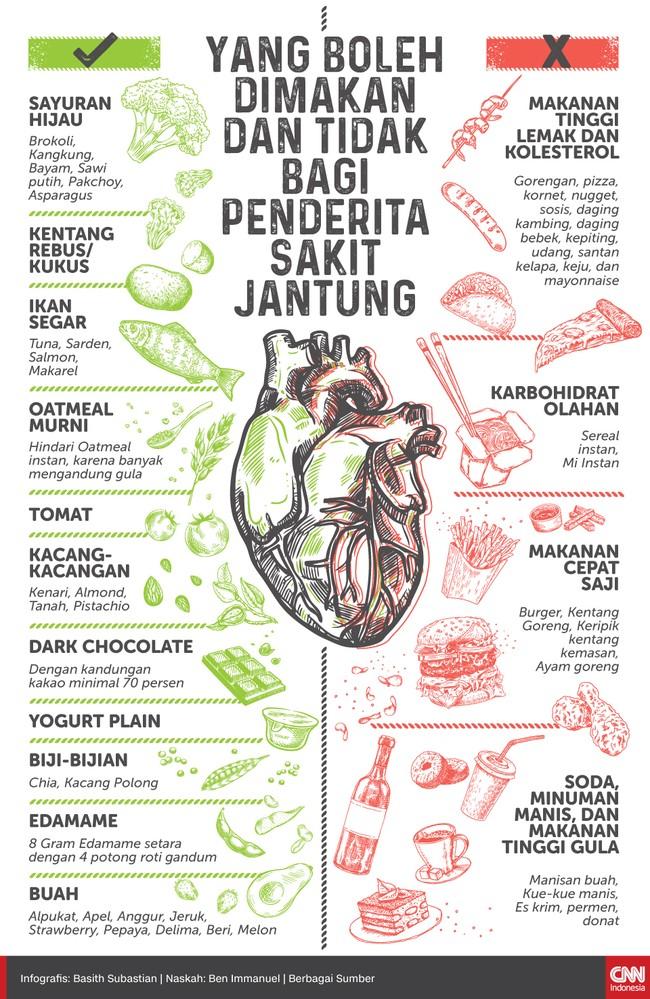 Simak daftar makanan yang harus dihindari dan yang baik dikonsumsi agar kesehatan jantung terjaga.