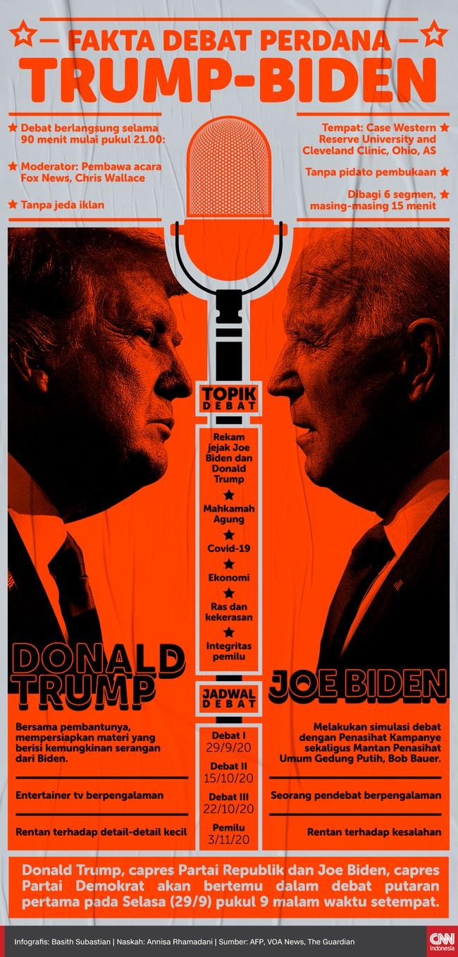 Donald Trump, capres Partai Republik dan Joe Biden, capres Partai Demokrat akan bertemu dalam debat putaran pertama pada Selasa (29/9) pukul 9 malam waktu setempat.