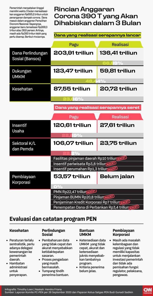 Pemerintah menyatakan tinggal memiliki waktu 3 bulan merealisasikan sisa anggaran PEN sebesar Rp390 triliun untuk penanganan dampak corona.