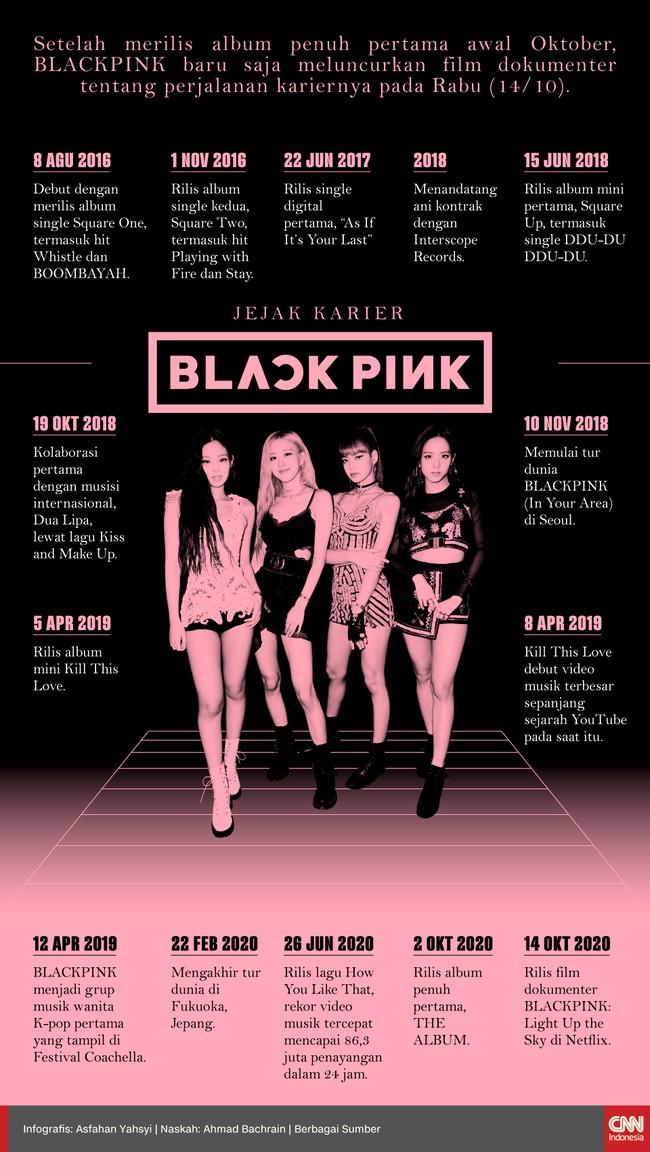 Setelah merilis album penuh pertama awal Oktober, BLACKPINK meluncurkan film dokumenter tentang perjalanan kariernya.