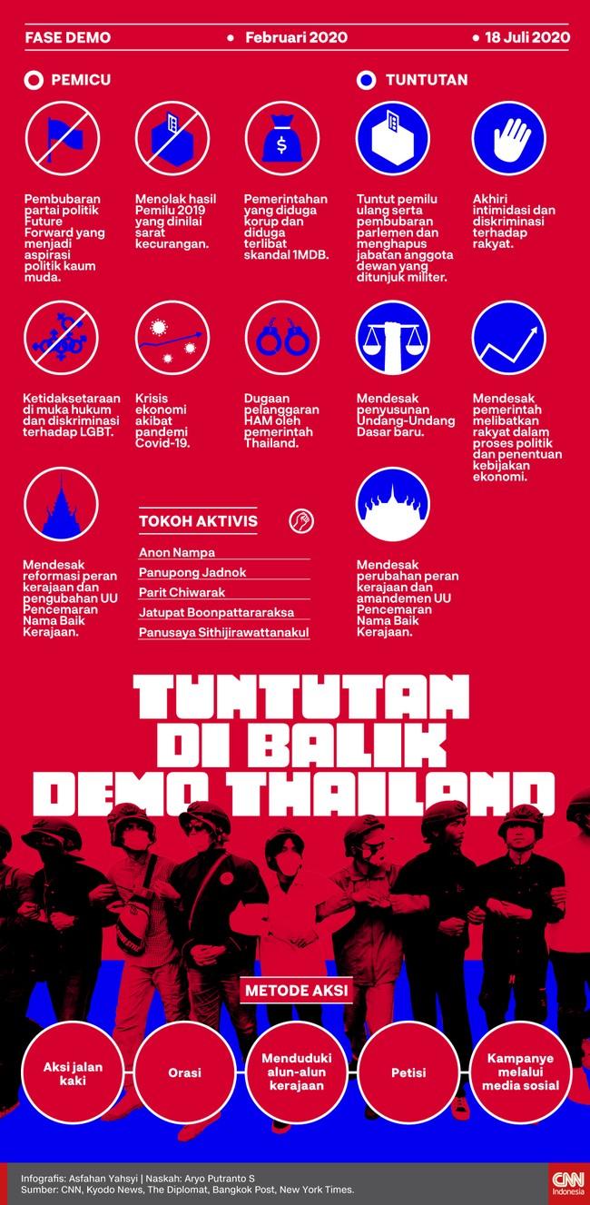 Thailand kembali diliputi gejolak sosial yang dipicu penolakan hasil pemilu hingga kritik atas peran kerajaan.