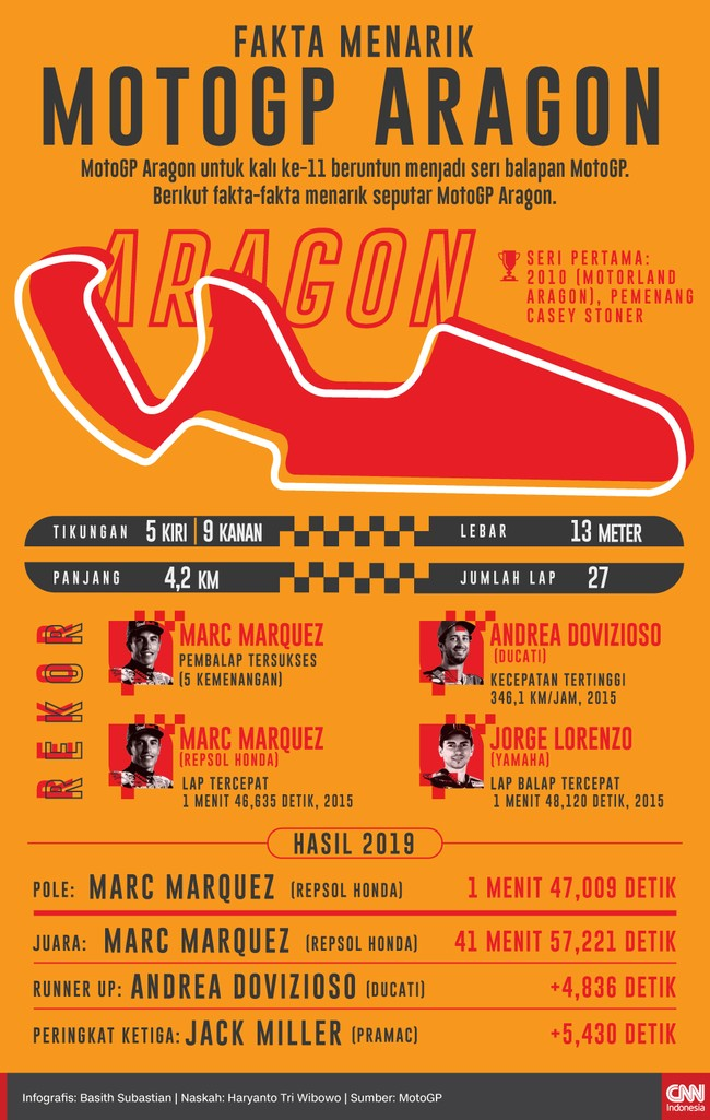 Berikut fakta menarik jelang berlangsungnya MotoGP Aragon 2020, Minggu (18/10).