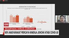 VIDEO: 60% Masyarakat Percaya Kinerja Jokowi Atasi Covid-19