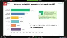 VIDEO: Bio Farma Ungkap Alasan Masyarakat Ragu Vaksin Covid