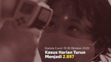 VIDEO: Positif Harian Corona Tambah 2.897 per 30 Oktober