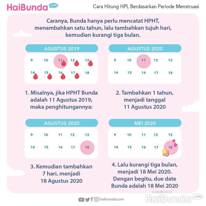 Infografis HPL