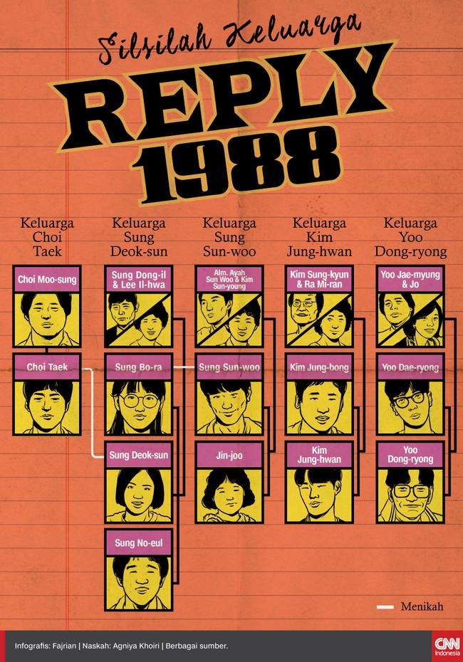Kehangatan empat keluarga di Ssangmun-dong terekam abadi dalam drama Korea bertajuk Reply 1988.