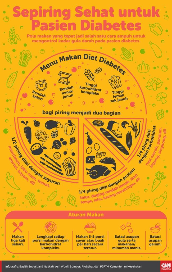Pola makan yang tepat jadi salah satu cara ampuh untuk mengontrol kadar gula darah pada pasien diabetes.
