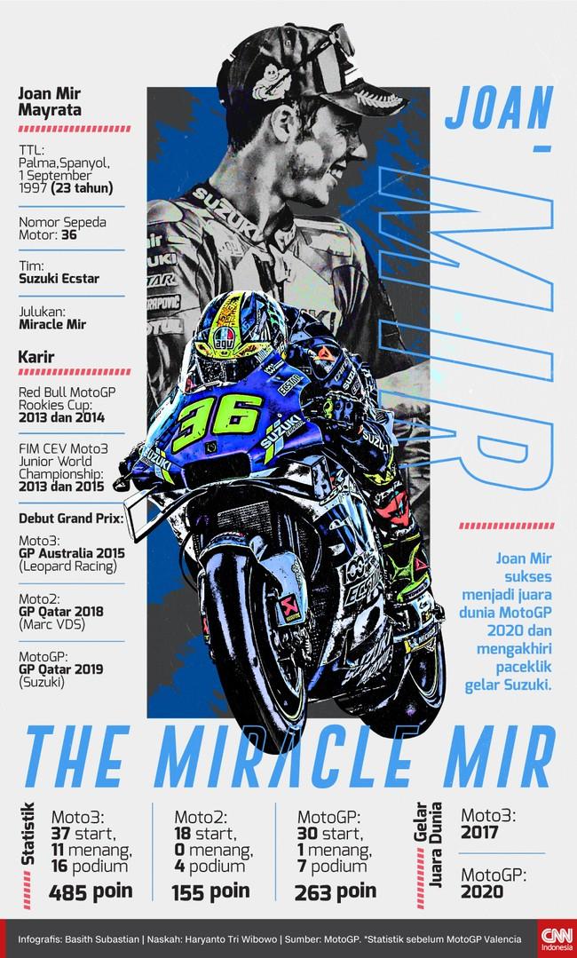 Joan Mir sukses menjadi juara dunia MotoGP 2020 dan mengakhiri paceklik gelar Suzuki. Berikut profil Joan Mir.