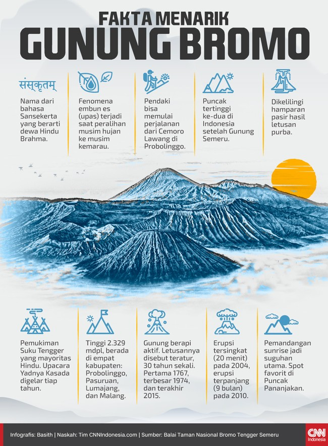 Berikut sejumlah fakta menarik mengenai Gunung Bromo yang masuk kawasan Taman Nasional Bromo Tengger Semeru.