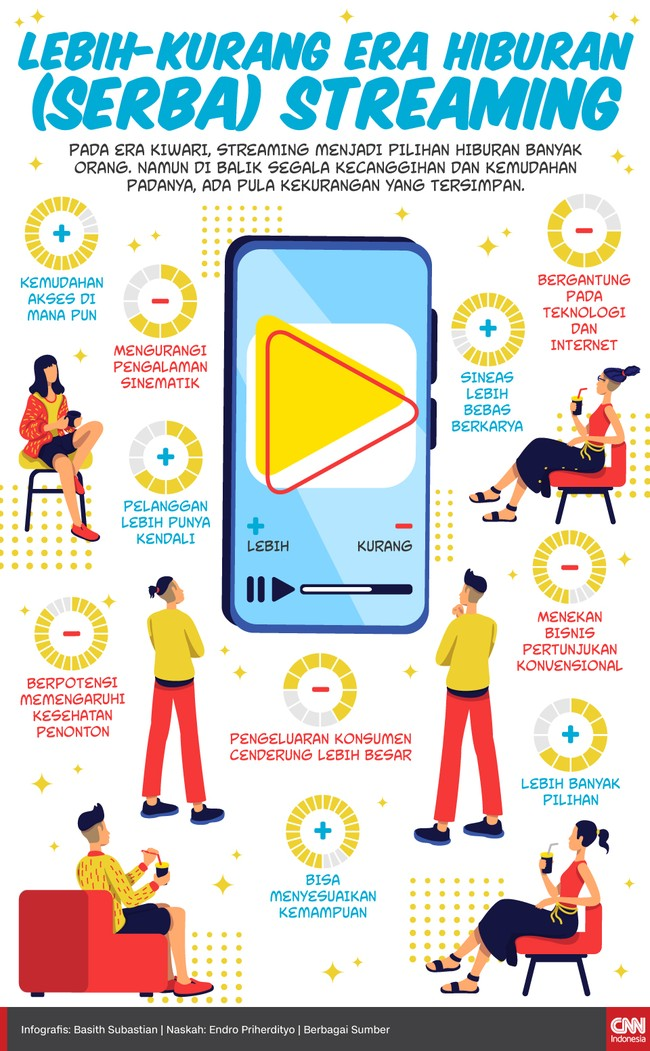 Pada era kiwari, streaming menjadi pilihan hiburan banyak orang. Namun di balik segala kecanggihan dan kemudahan itu, ada kekurangan yang tersimpan.