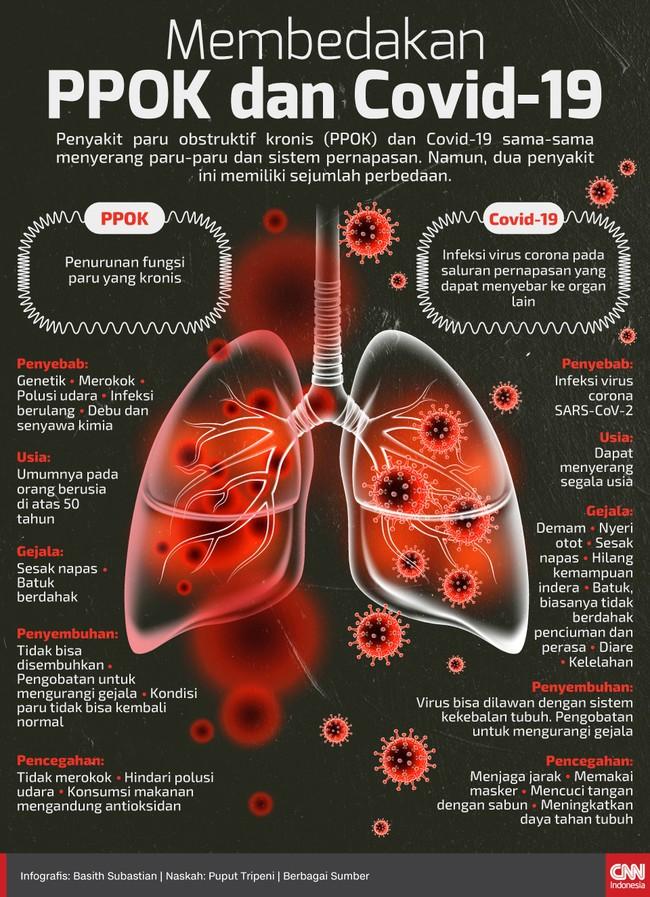 Penyakit paru obstruktif kronis (PPOK) dan Covid-19 sama-sama menyerang paru-paru dan sistem pernapasan. Namun, dua penyakit ini memiliki sejumlah perbedaan.