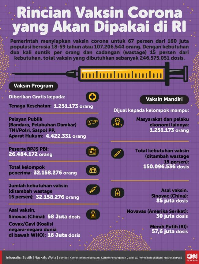 Pemerintah menargetkan 107 juta penduduk berusia 18 hingga 59 tahun disuntik vaksin corona. Berikut rinciannya.