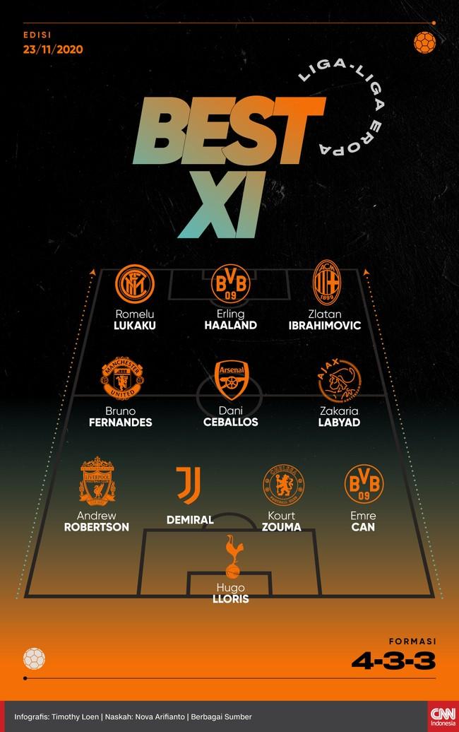 Tiga penyerang berkualitas, Zlatan Ibrahimovic, Erling Braut Haaland, dan Romelu Lukaku masuk daftar 11 pemain terbaik CNNIndonesia.com pekan ini.