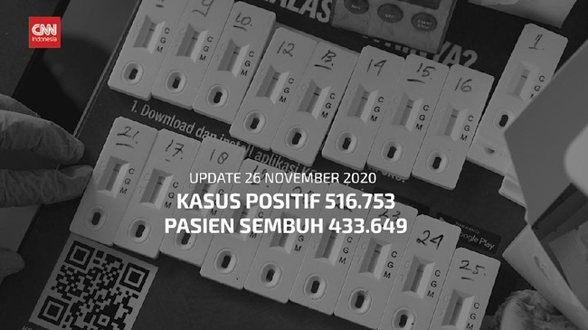 VIDEO: 26 November, Total Kasus Positif Covid-19 Jadi 516.753
