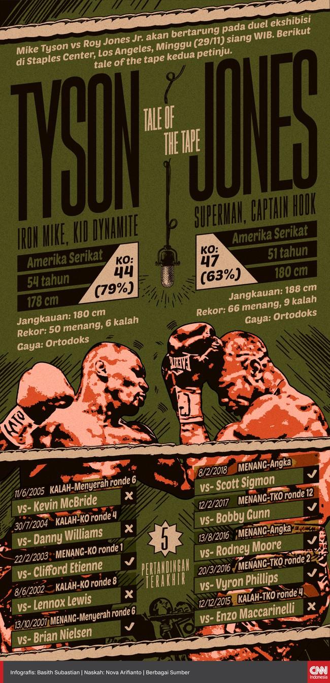 Mike Tyson vs Roy Jones Jr. akan bertarung pada duel ekshibisi di Staples Center, Minggu (29/11) WIB. Berikut tale of the tape kedua petinju.