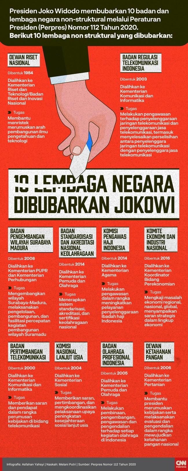 Sebanyak 10 badan dan lembaga negara non-struktural dibubarkan oleh Presiden Joko Widodo. Dua di antaranya Dewan Riset Nasional dan Dewan Ketahanan Pangan.