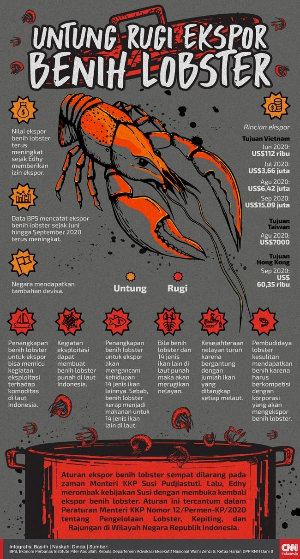 Eks menteri KKP Edhy Prabowo merombak kebijakan ekspor benih lobster yang tadinya dilarang menjadi terbuka.