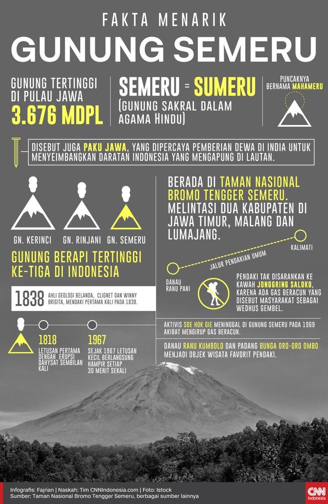 Berikut sejumlah fakta unik nan menarik dari Gunung Semeru yang masuk kawasan Taman Nasional Bromo Tengger Semeru.