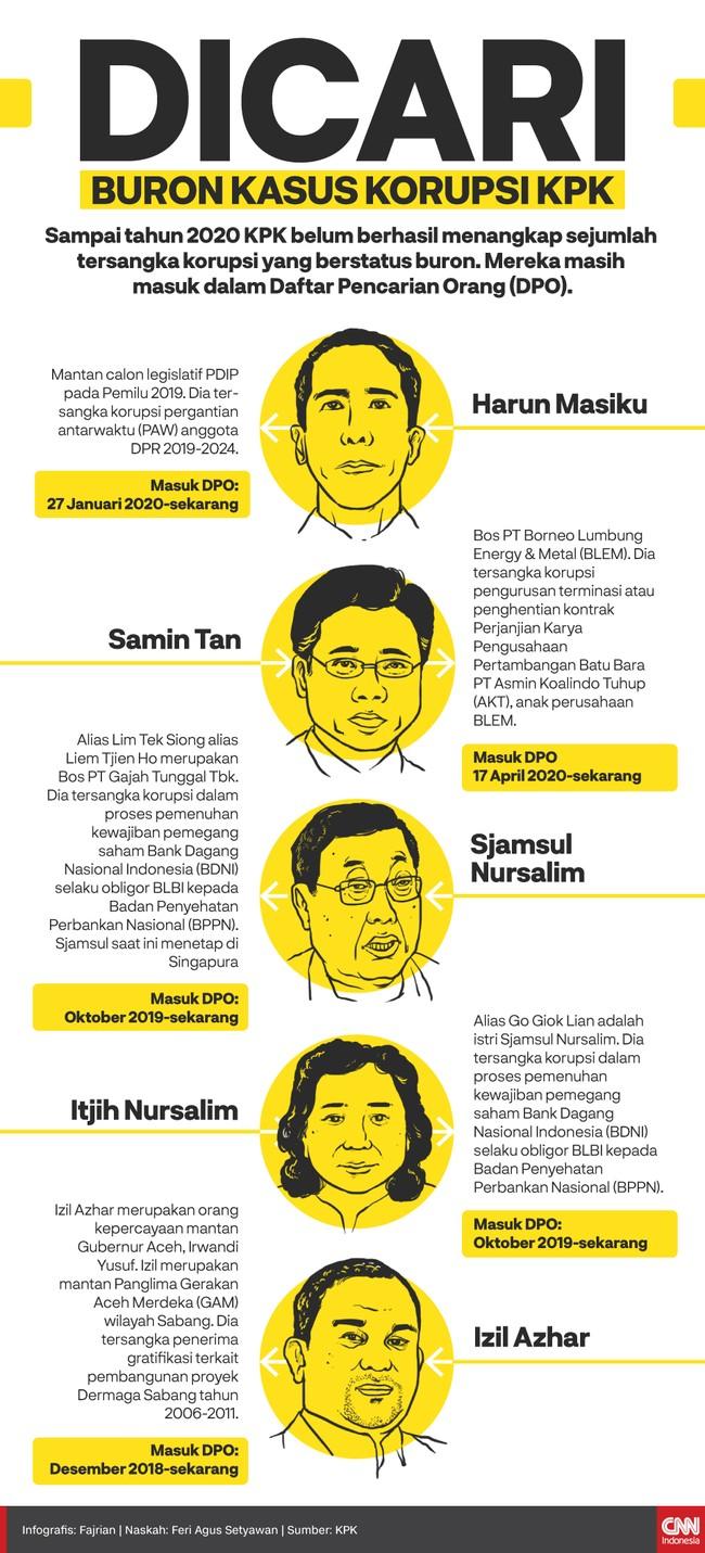Sampai tahun 2020, KPK belum berhasil menangkap sejumlah tersangka korupsi yang berstatus buron. Mereka masih masuk dalam Daftar Pencarian Orang (DPO).