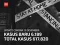 VIDEO: 13 Desember, Kasus Positif Covid Bertambah 6.189