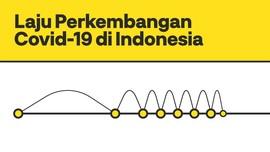 INFOGRAFIS: Laju Peningkatan Covid-19 di Indonesia