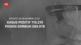 VIDEO: 215 Orang Meninggal Akibat Corona Per 28 Desember