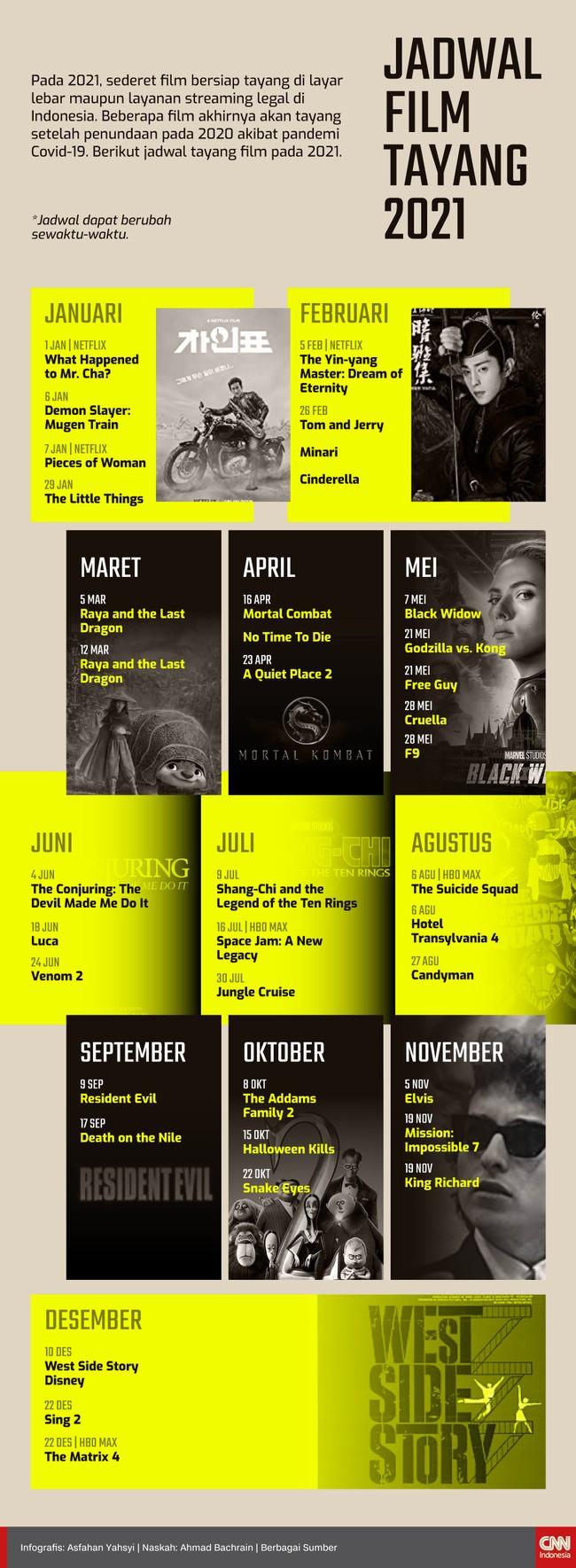 Pada 2021, sederet film bersiap tayang di layar lebar maupun layanan streaming legal di Indonesia, berikut jadwal tayang film pada 2021.