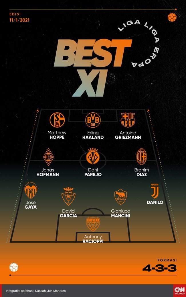 Best 11 liga-liga Eropa versi CNNIndonesia.com pekan ini diwarnai Antoine Griezmann dan Erling Haaland di lini depan.