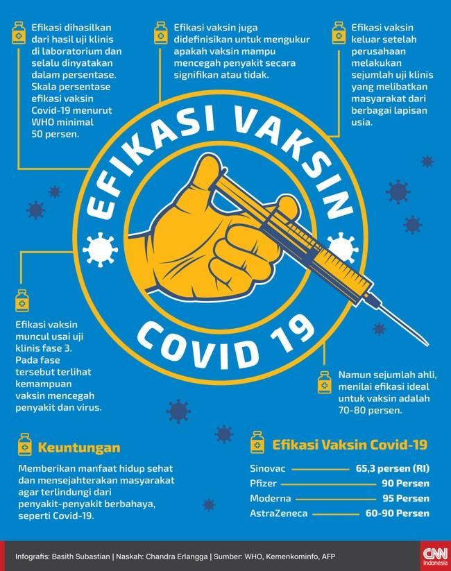 Nilai efikasi vaksin Covid-19 Sinovac telah keluar setelah uji klinis tahap III di Indonesia, berikut arti nilai efikasi pada vaksin corona.
