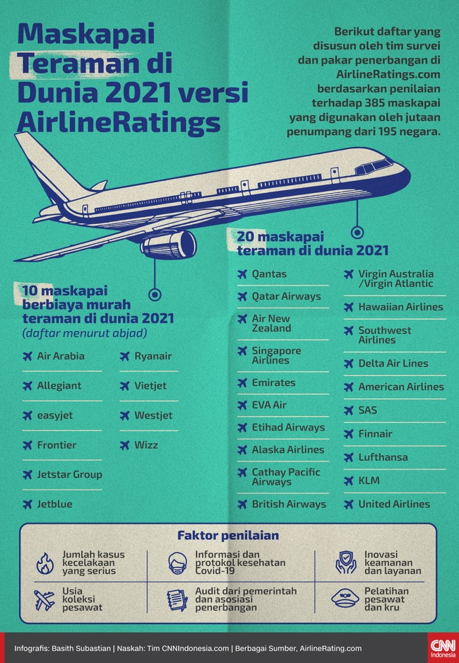 Berikut daftar lengkap 20 maskapai teraman di dunia 2021 versi AirlineRatings.