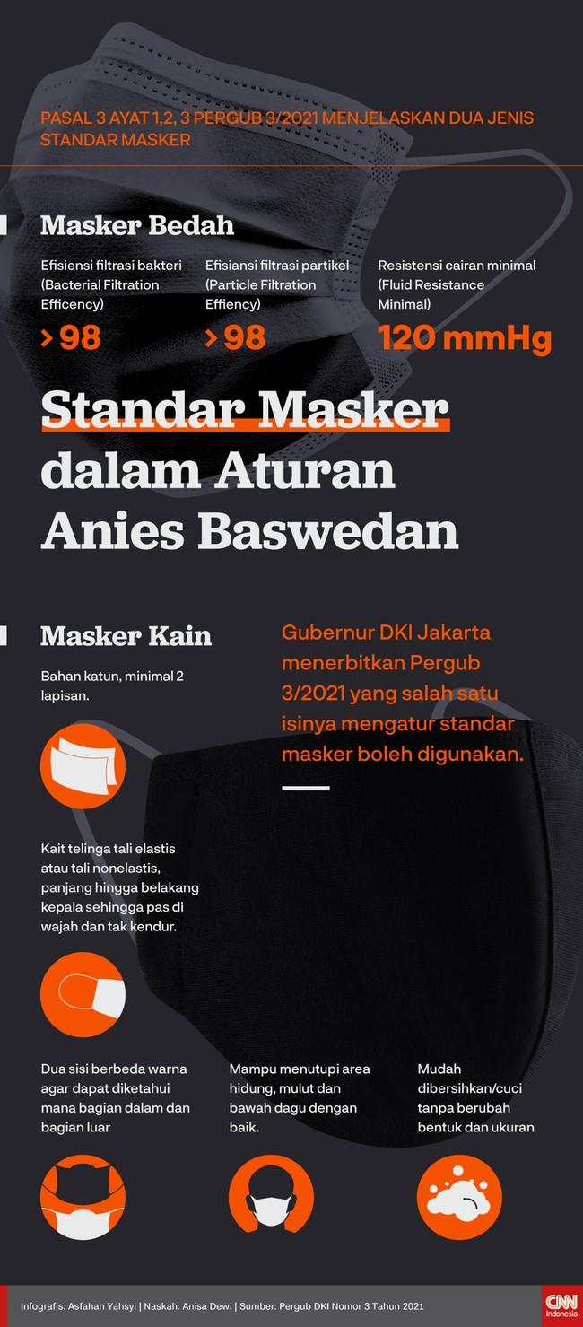 Gubernur DKI Jakarta menerbitkan Pergub 3/2021 yang salah satu isinya mengatur standar masker boleh digunakan.