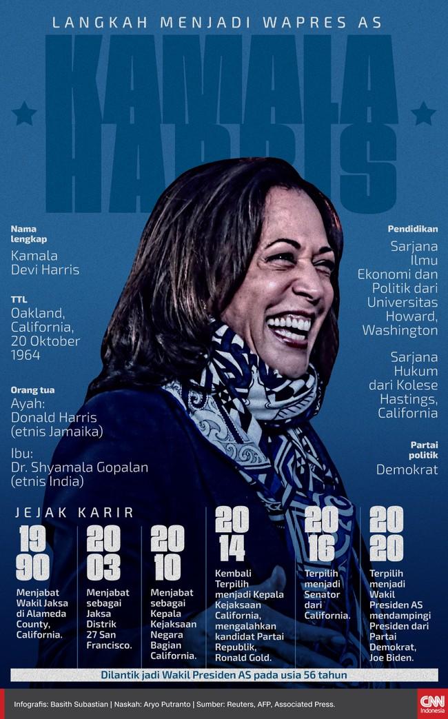Kamala Harris menjadi Wakil Presiden Perempuan Amerika Serikat dari kelompok minoritas yang pertama.