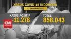 VIDEO: Rekor Positif Covid 11.278, Kematian Tertinggi 306