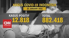 VIDEO: Pecah Rekor 12.818, Total Kasus Covid-19 RI: 882.418