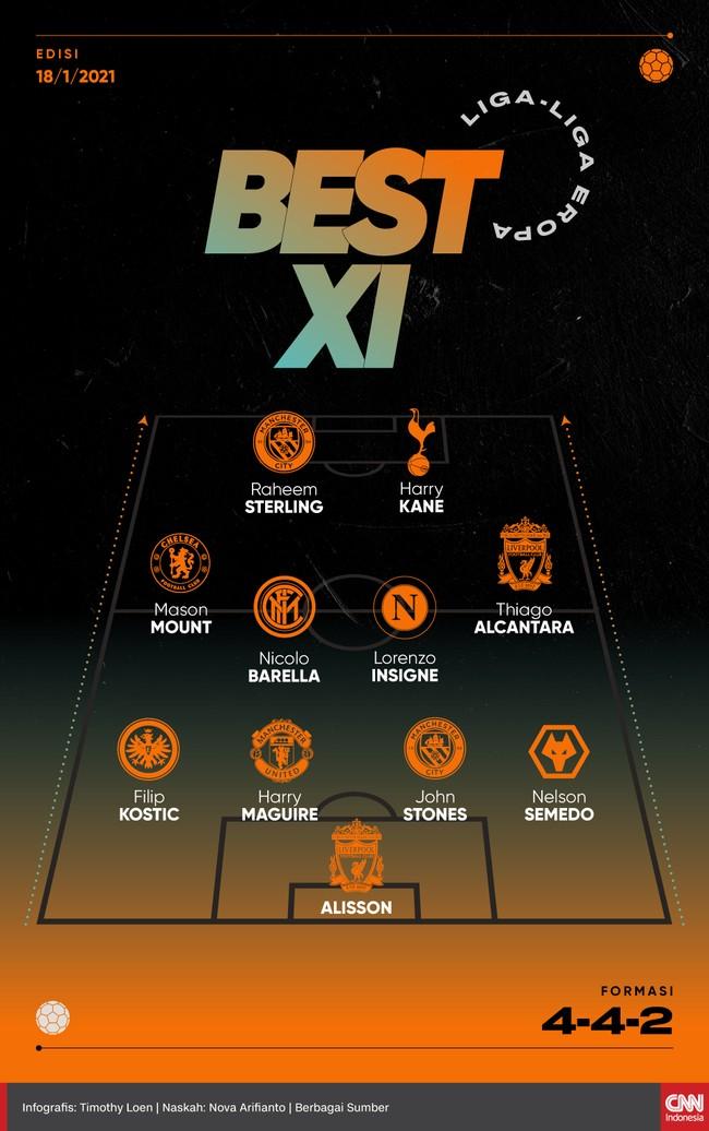 Best 11 liga-liga Eropa versi CNNIndonesia.com dihuni duet Harry Kane dan Raheem Sterling di lini depan serta Thiago di tengah.