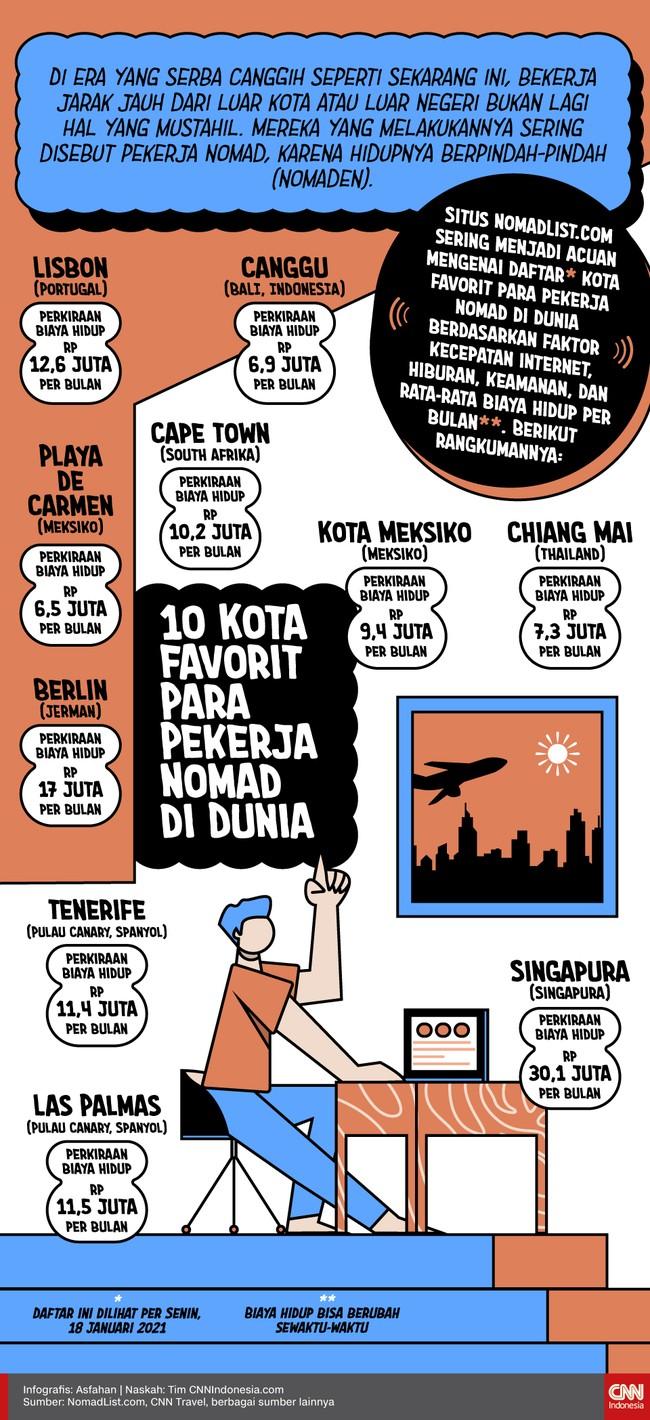 Berikut sepuluh kota favorit para pekerja nomad di dunia.