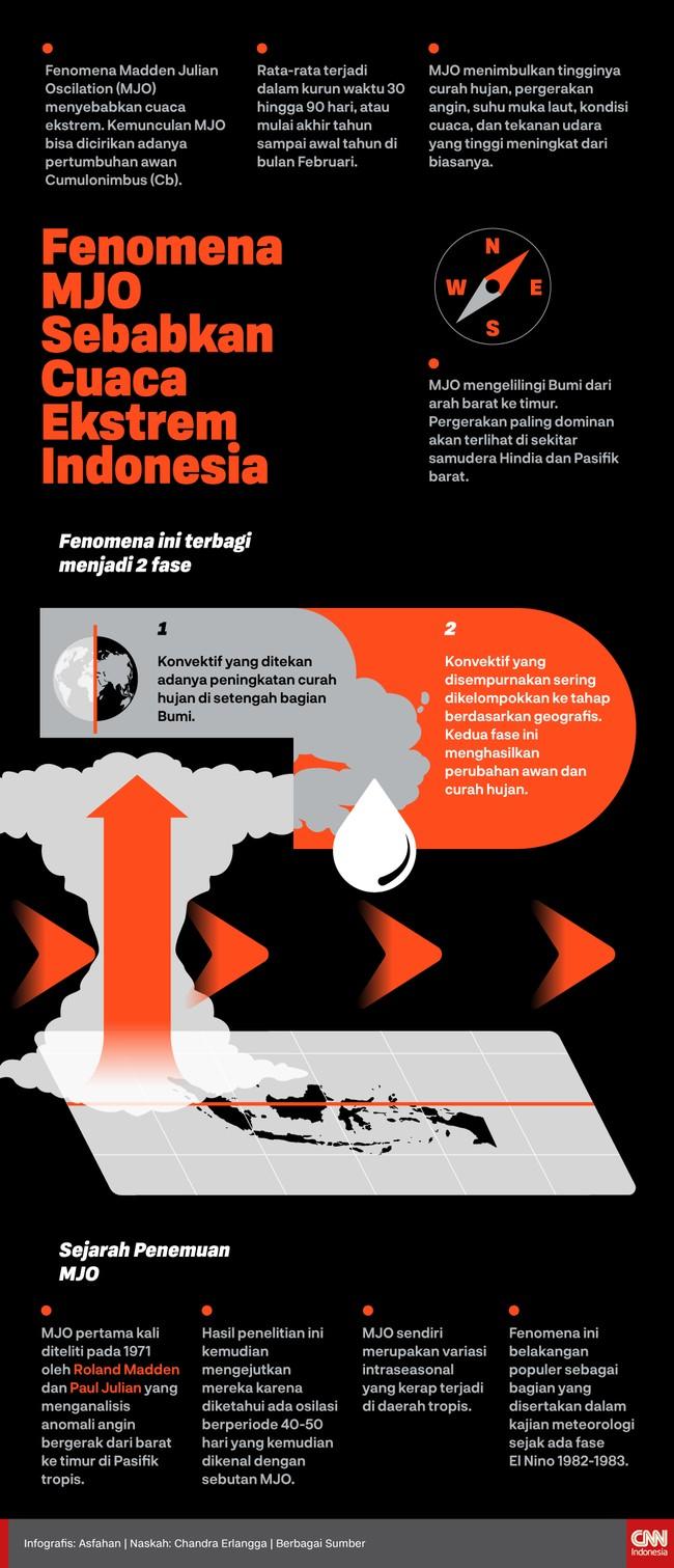 Fenomena Madden Julian Oscilation (MJO) menyebabkan cuaca ekstrem di Indonesia.