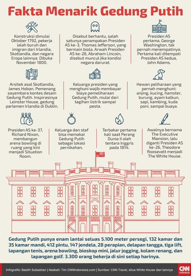 Berikut sejumlah fakta menarik soal Gedung Putih yang menjadi lokasi kediaman baru keluarga Presiden AS ke-46, Joe Biden.