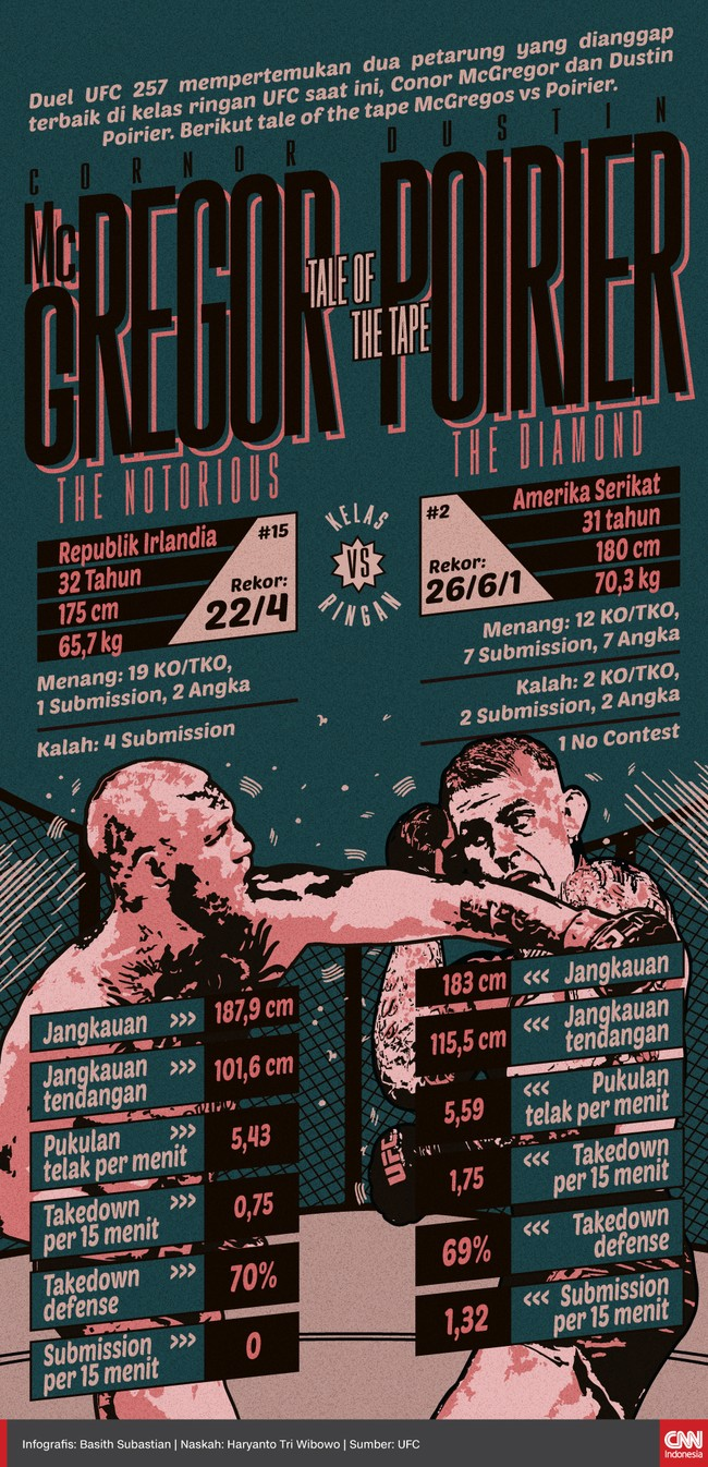 Berikut tale of the tape Conor McGregor vs Dustin Poirier yang menjadi duel utama UFC 257.