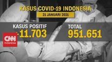 VIDEO: Positif Covid Tambah 11.703, Kasus Kematian Rekor 346