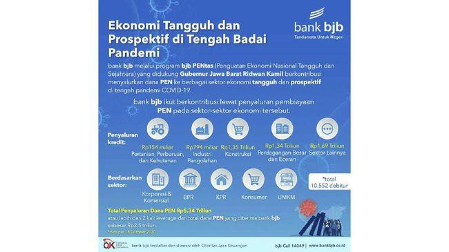 Di tengah wabah Covid-19, kedai Kopi Seru yang merupakan penerima bantuan dana PEN melalui Bank BJB itu mampu menunjukkan kinerja bisnis yang meningkat.