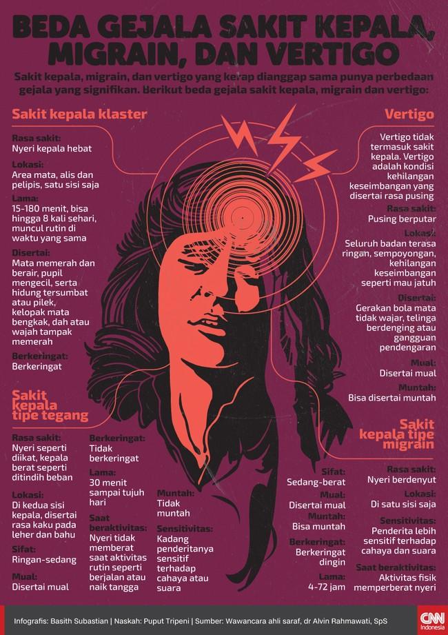 Sakit kepala, migrain, dan vertigo yang kerap dianggap sama punya perbedaan gejala yang signifikan. Kenali perbedaannya.
