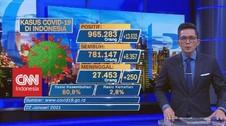 VIDEO: Naik 13.632 Orang, Positif Covid-19 RI: 965.283 Kasus